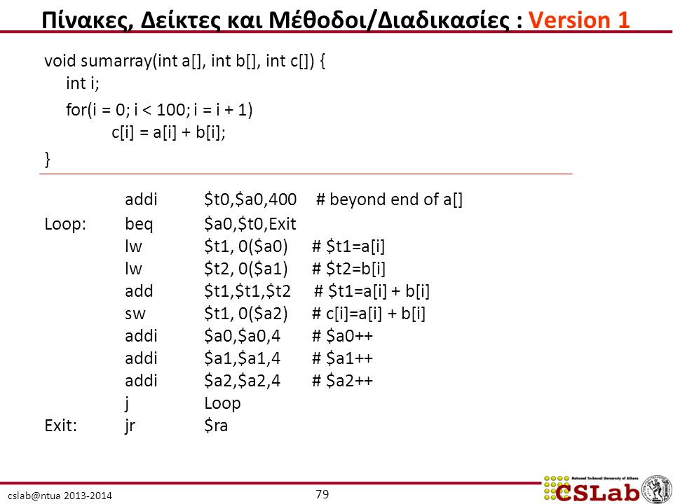 cslab@ntua 2013-2014 void sumarray(int a[], int b[], int c[]) { int i; for(i = 0; i < 100; i = i + 1) c[i] = a[i] + b[i]; } addi$t0,$a0,400 # beyond end of a[] Loop:beq$a0,$t0,Exit lw$t1, 0($a0) # $t1=a[i] lw$t2, 0($a1) # $t2=b[i] add$t1,$t1,$t2 # $t1=a[i] + b[i] sw$t1, 0($a2) # c[i]=a[i] + b[i] addi$a0,$a0,4 # $a0++ addi$a1,$a1,4 # $a1++ addi$a2,$a2,4 # $a2++ jLoop Exit:jr $ra 79 Πίνακες, Δείκτες και Μέθοδοι/Διαδικασίες : Version 1