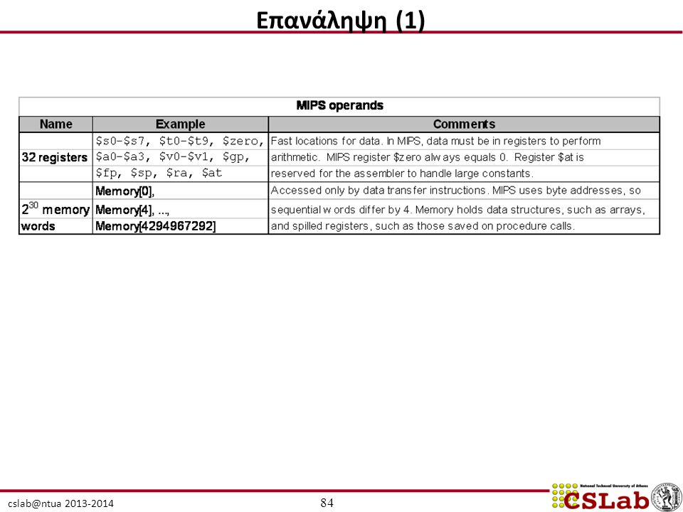 cslab@ntua 2013-2014 84 Επανάληψη (1)