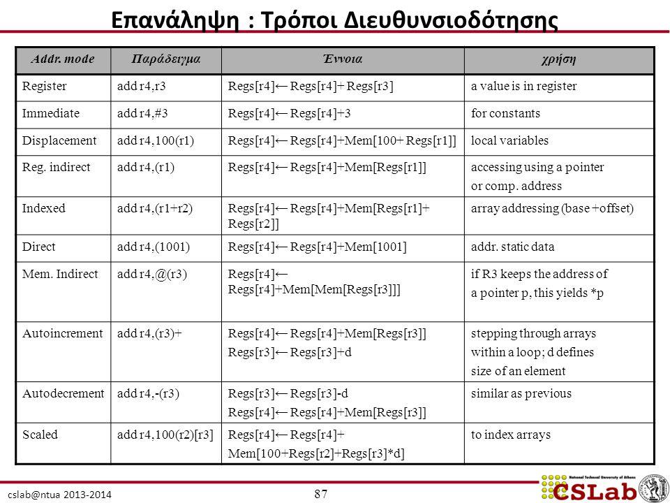 cslab@ntua 2013-2014 Addr. modeΠαράδειγμαΈννοιαχρήση Registeradd r4,r3Regs[r4]← Regs[r4]+ Regs[r3]a value is in register Immediateadd r4,#3Regs[r4]← R