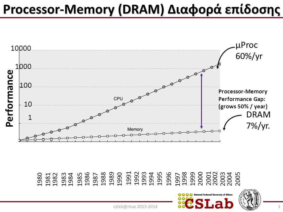 Ιεραρχία μνήμης Part of The On-chip CPU Datapath 16-256 Registers One or more levels (Static RAM): Level 1: On-chip 16-64K Level 2: On or Off-chip 128-512K Level 3: Off-chip 128K-8M Registers Cache Main Memory Magnetic Disc Optical Disk or Magnetic Tape 'Όσο απομακρυνόμαστε από τη CPU : Μικρότερο κόστος/Bit Μεγαλύτερη χωρητικότητα Μεγαλύτερος χρόνος πρόσβασης-καθυστέρηση Χαμηλότερος ρυθμός εξόδου Dynamic RAM (DRAM) 16M-16G Interface: SCSI, RAID, IDE, 1394 4G-100G 2cslab@ntua 2013-2014