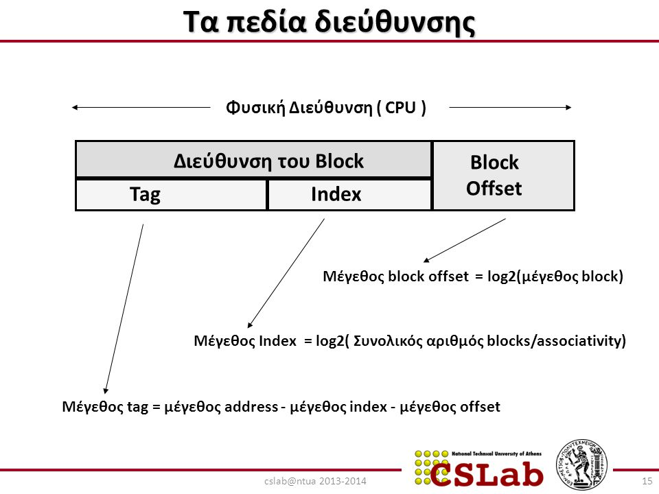 Τα πεδία διεύθυνσης Διεύθυνση του Block Block Offset TagIndex Μέγεθος tag = μέγεθος address - μέγεθος index - μέγεθος offset Μέγεθος Index = log2( Συν