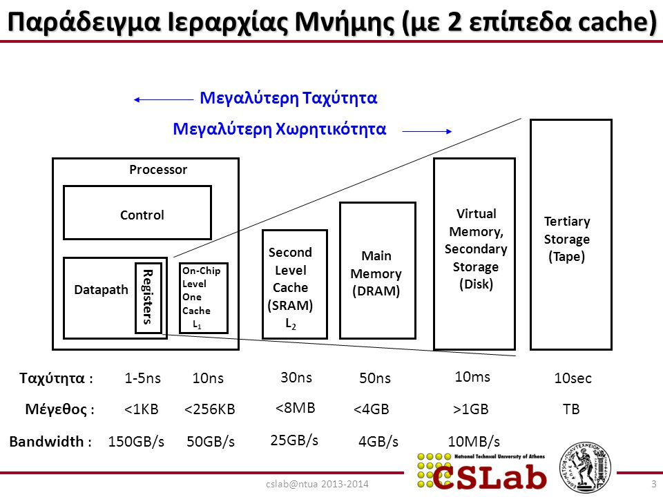 2-Way Set-Associative Cache Δύο tags σε ένα set ελέγχονται παράλληλα από το hardware κατά την τοποθέτηση ενός data block στην cache Διεύθυνση του Block = 12bits Block Offset = 4bits Tag = 6bits Index = 6bits Κύρια Μνήμη 24cslab@ntua 2013-2014