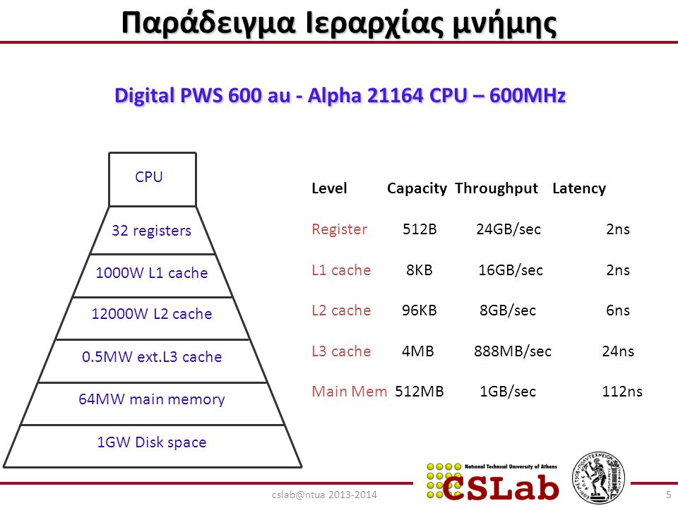 Τυπικές Αρχιτεκτονικές IBM Power 3: L1 = 64 KB, 128-way set associative L2 = 4 MB, direct mapped, line size = 128, write back Compaq EV6 (Alpha 21264): L1 = 64 KB, 2-way associative, line size= 32 L2 = 4 MB (or larger), direct mapped, line size = 64 HP PA: no L2 PA8500, PA8600: L1 = 1.5 MB PA8700: L1 = 2.25 MB AMD Athlon: L1 = 64 KB, L2 = 256 KB Intel Pentium 4: L1 = 8 KB, L2 = 256 KB Intel Itanium: L1 = 16 KB, 4-way associative L2 = 96 KB, 6-way associative L3 = off chip, size varies 6cslab@ntua 2013-2014