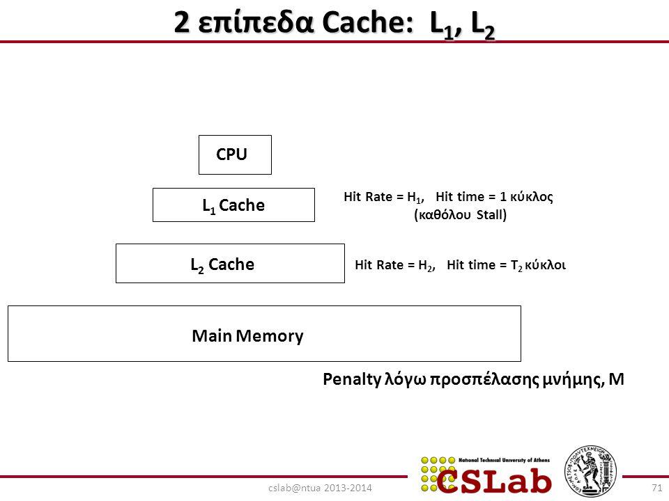 2 επίπεδα Cache: L 1, L 2 CPU L 1 Cache L 2 Cache Main Memory Hit Rate = H 1, Hit time = 1 κύκλος (καθόλου Stall) Hit Rate = H 2, Hit time = T 2 κύκλο