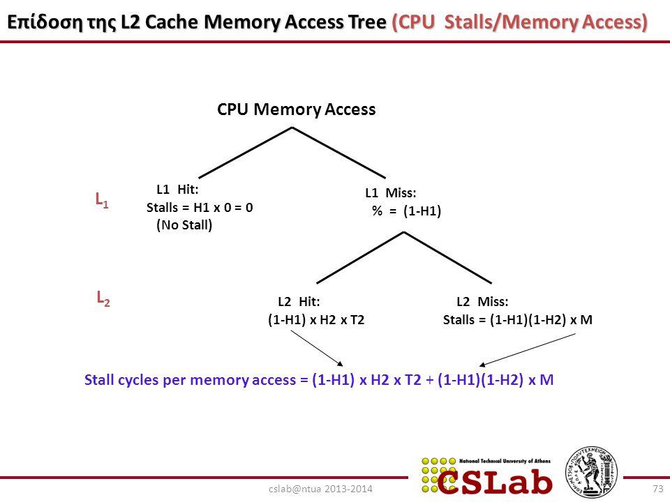 Επίδοση της L2 Cache Memory Access Tree (CPU Stalls/Memory Access) CPU Memory Access L1 Miss: % = (1-H1) L1 Hit: Stalls = H1 x 0 = 0 (No Stall) L2 Mis