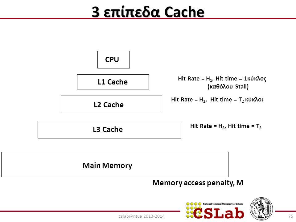 3 επίπεδα Cache CPU L1 Cache L2 Cache L3 Cache Main Memory Hit Rate = H 1, Hit time = 1κύκλος (καθόλου Stall) Hit Rate = H 2, Hit time = T 2 κύκλοι Hi