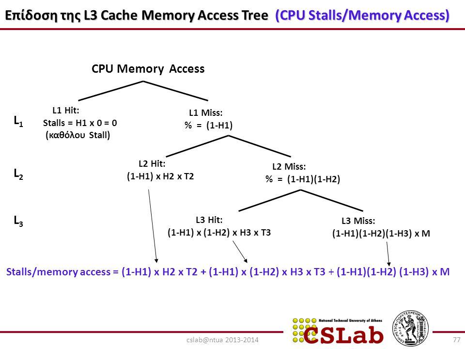 Επίδοση της L3 Cache Memory Access Tree (CPU Stalls/Memory Access) CPU Memory Access L1 Miss: % = (1-H1) L1 Hit: Stalls = H1 x 0 = 0 (καθόλου Stall) L