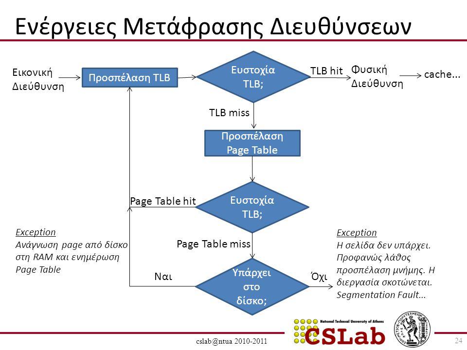 cslab@ntua 2010-2011 Ενέργειες Μετάφρασης Διευθύνσεων Προσπέλαση TLB Ευστοχία TLB; Εικονική Διεύθυνση TLB hit Φυσική Διεύθυνση cache...