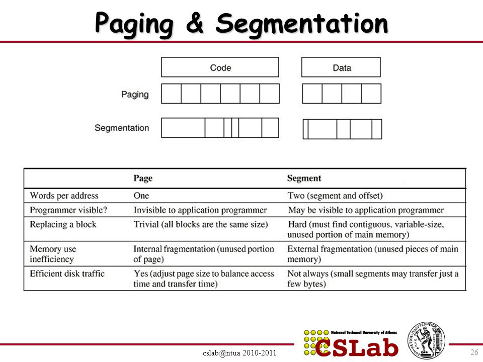 Paging & Segmentation cslab@ntua 2010-2011 26