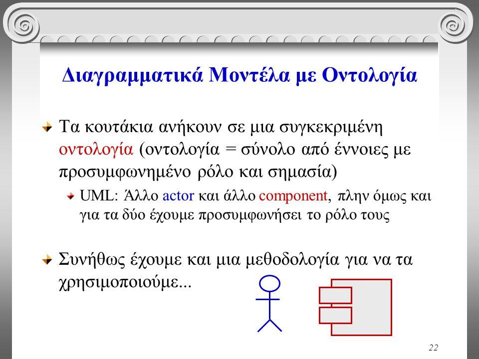 22 Διαγραμματικά Μοντέλα με Οντολογία Τα κουτάκια ανήκουν σε μια συγκεκριμένη οντολογία (οντολογία = σύνολο από έννοιες με προσυμφωνημένο ρόλο και σημασία) UML: Άλλο actor και άλλο component, πλην όμως και για τα δύο έχουμε προσυμφωνήσει το ρόλο τους Συνήθως έχουμε και μια μεθοδολογία για να τα χρησιμοποιούμε...