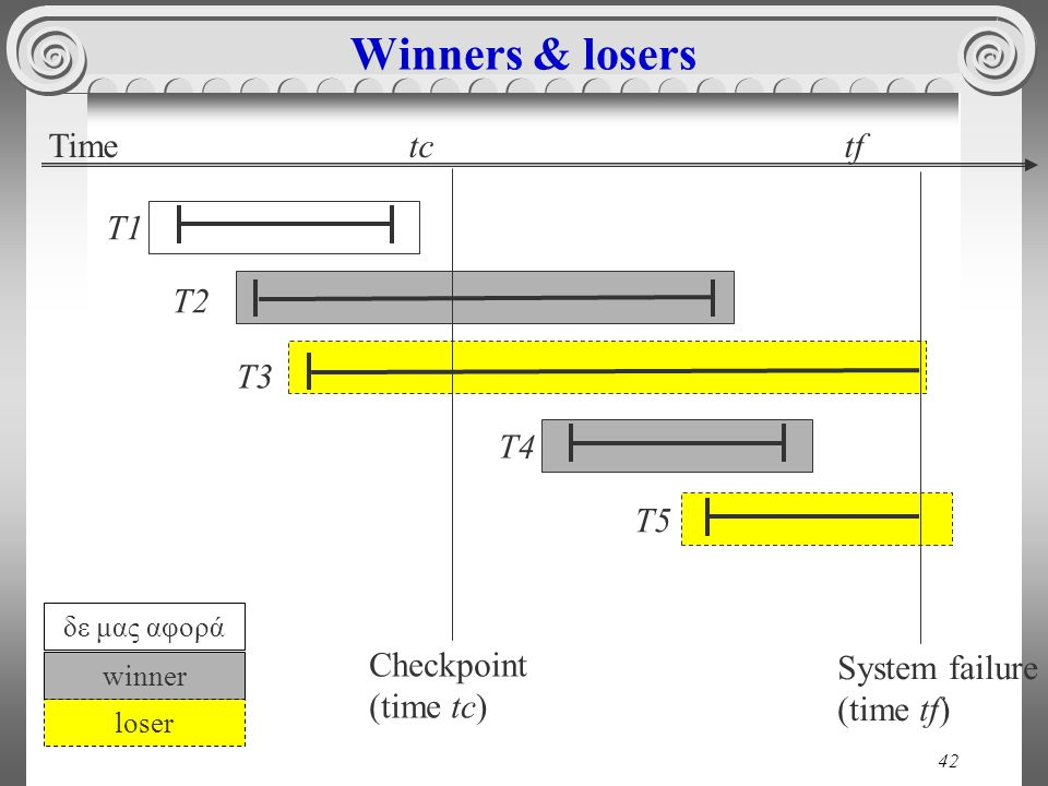 42 Winners & losers Time tc tf Checkpoint (time tc) System failure (time tf) T1 T2 T3 T5 T4 δε μας αφορά winner loser