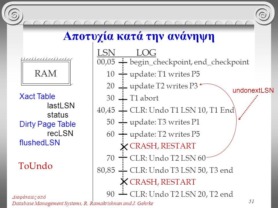 51 Αποτυχία κατά την ανάνηψη begin_checkpoint, end_checkpoint update: T1 writes P5 update T2 writes P3 T1 abort CLR: Undo T1 LSN 10, T1 End update: T3
