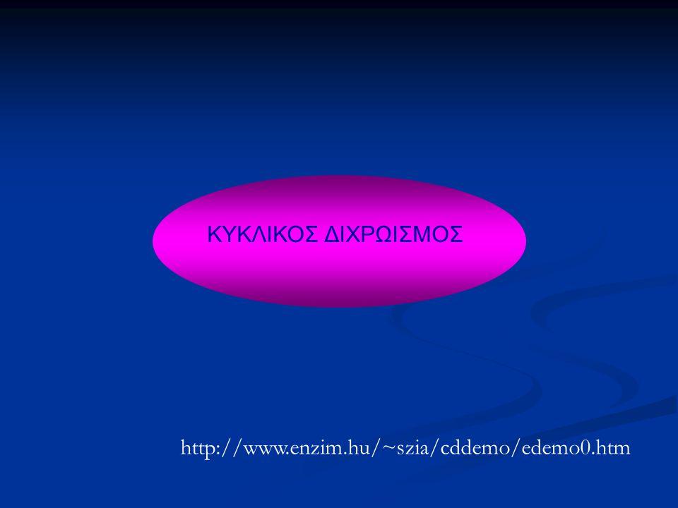 ΕΦΑΡΜΟΓΕΣ ΚΥΚΛΙΚΟΥ ΔΙΧΡΩΙΣΜΟΥ