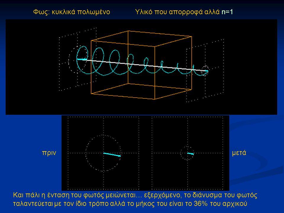 Φως: κυκλικά πολωμένο Υλικό που απορροφά αλλά n=1 πρινμετά Και πάλι η ένταση του φωτός μειώνεται… εξερχόμενο, το διάνυσμα του φωτός ταλαντεύεται με το