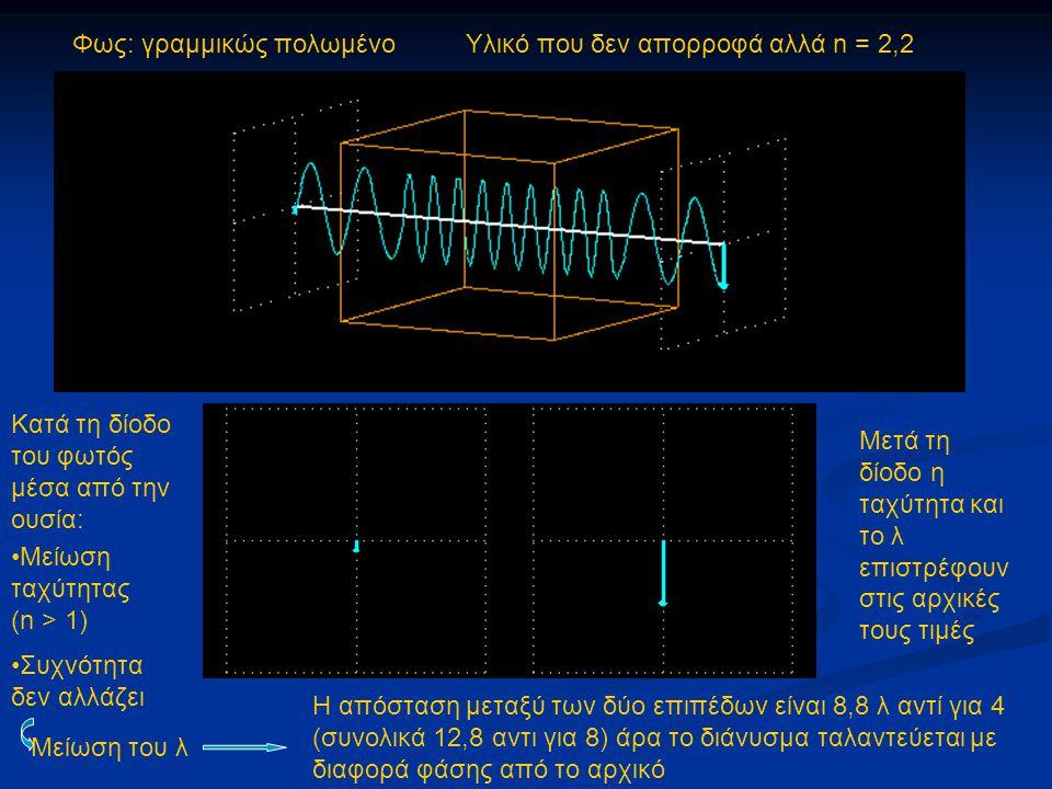 Φως: γραμμικώς πολωμένο Υλικό που δεν απορροφά αλλά n = 2,2 Μείωση ταχύτητας (n > 1) Συχνότητα δεν αλλάζει Μείωση του λ Κατά τη δίοδο του φωτός μέσα α