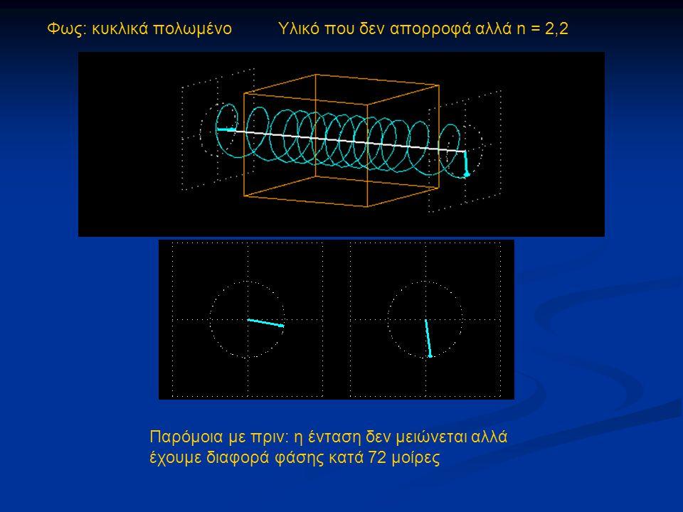 Φως: κυκλικά πολωμένο Υλικό που δεν απορροφά αλλά n = 2,2 Παρόμοια με πριν: η ένταση δεν μειώνεται αλλά έχουμε διαφορά φάσης κατά 72 μοίρες
