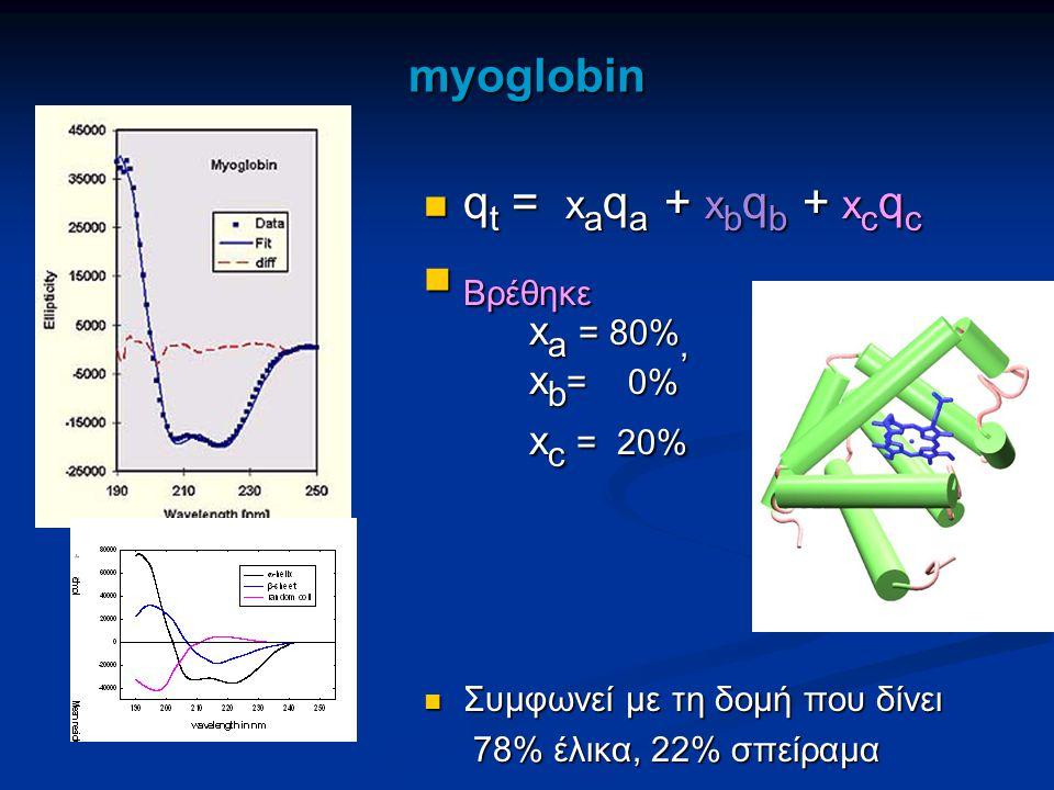 myoglobin q t = x a q a + x b q b + x c q c q t = x a q a + x b q b + x c q c Βρέθηκε Βρέθηκε x a = 80%, x b = 0% x c = 20% Συμφωνεί με τη δομή που δί