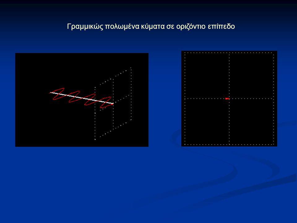 Συνδυασμός δύο γραμμικώς πολωμένων κυμάτων κάθετων μεταξύ τους που βρίσκονται στην ίδια φάση τα παραπάνω κύματα έχουν : ίδιο μήκος κύματος ίδιο πλάτος ίδια φάση Αποτέλεσμα: γραμμικώς πολωμένο κύμα με επίπεδο πόλωσης να διαφέρει κατά 45 μοίρες από τα επίπεδα πόλωσης των δύο αρχικών κυμάτων