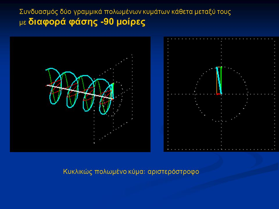 Συνδυασμός ενός δεξιόστροφου και ενός αριστερόστροφου κυκλικά πολωμένου κύματος Οι δύο δέσμες φωτός έχουν ίδιο πλάτος και ίδιο μήκος κύματος Αποτέλεσμα: ένα γραμμικώς πολωμένο φως ΣΥΜΠΕΡΑΣΜΑ: οποιοδήποτε γραμμικώς πολωμένο φως μπορεί να προκύψει από το συνδυασμό ενός αριστερόστροφου και ενός δεξιόστροφου κυκλικά πολωμένου κύματος, των οποίων τα πλάτη είναι ίσα