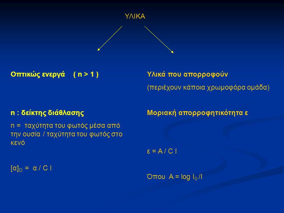ΥΛΙΚΑ Οπτικώς ενεργά ( n > 1 ) n : δείκτης διάθλασης n = ταχύτητα του φωτός μέσα από την ουσία / ταχύτητα του φωτός στο κενό [α] D = α / C l Υλικά που