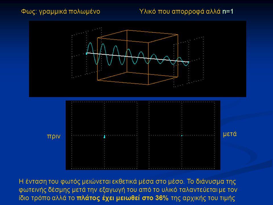 Φως: γραμμικά πολωμένο Υλικό που απορροφά αλλά n=1 πριν μετά Η ένταση του φωτός μειώνεται εκθετικά μέσα στο μέσο. Το διάνυσμα της φωτεινής δέσμης μετά