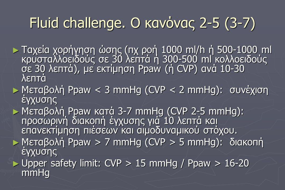 Fluid challenge. Ο κανόνας 2-5 (3-7) ► Tαχεία χορήγηση ώσης (πχ ροή 1000 ml/h ή 500-1000 ml κρυσταλλοειδούς σε 30 λεπτά ή 300-500 ml κολλοειδούς σε 30