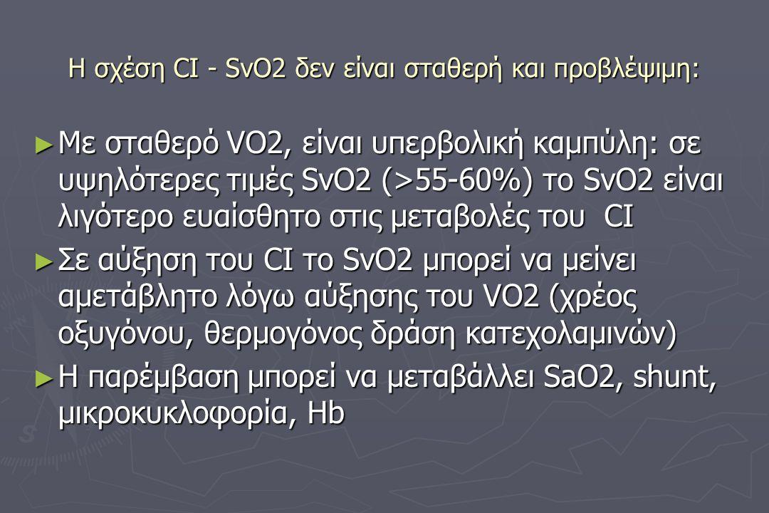 Η σχέση CI - SvO2 δεν είναι σταθερή και προβλέψιμη: ► Mε σταθερό VO2, είναι υπερβολική καμπύλη: σε υψηλότερες τιμές SvO2 (>55-60%) το SvO2 είναι λιγότερο ευαίσθητο στις μεταβολές του CI ► Σε αύξηση του CI το SvO2 μπορεί να μείνει αμετάβλητο λόγω αύξησης του VO2 (χρέος οξυγόνου, θερμογόνος δράση κατεχολαμινών) ► Η παρέμβαση μπορεί να μεταβάλλει SaO2, shunt, μικροκυκλοφορία, Ηb