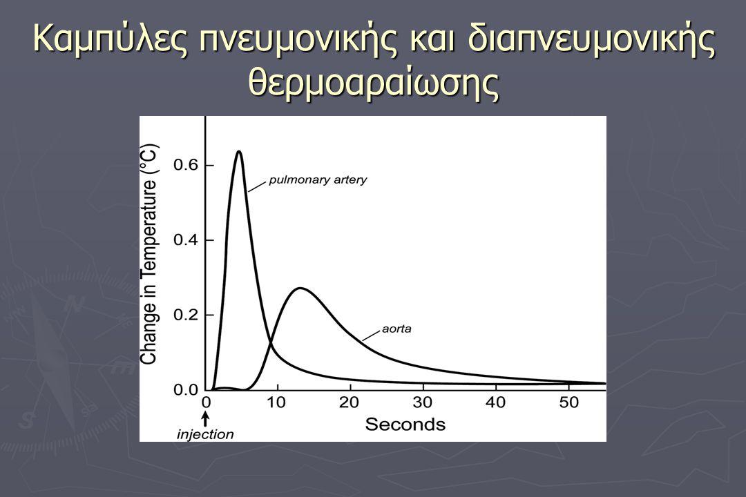 Καμπύλες πνευμονικής και διαπνευμονικής θερμοαραίωσης
