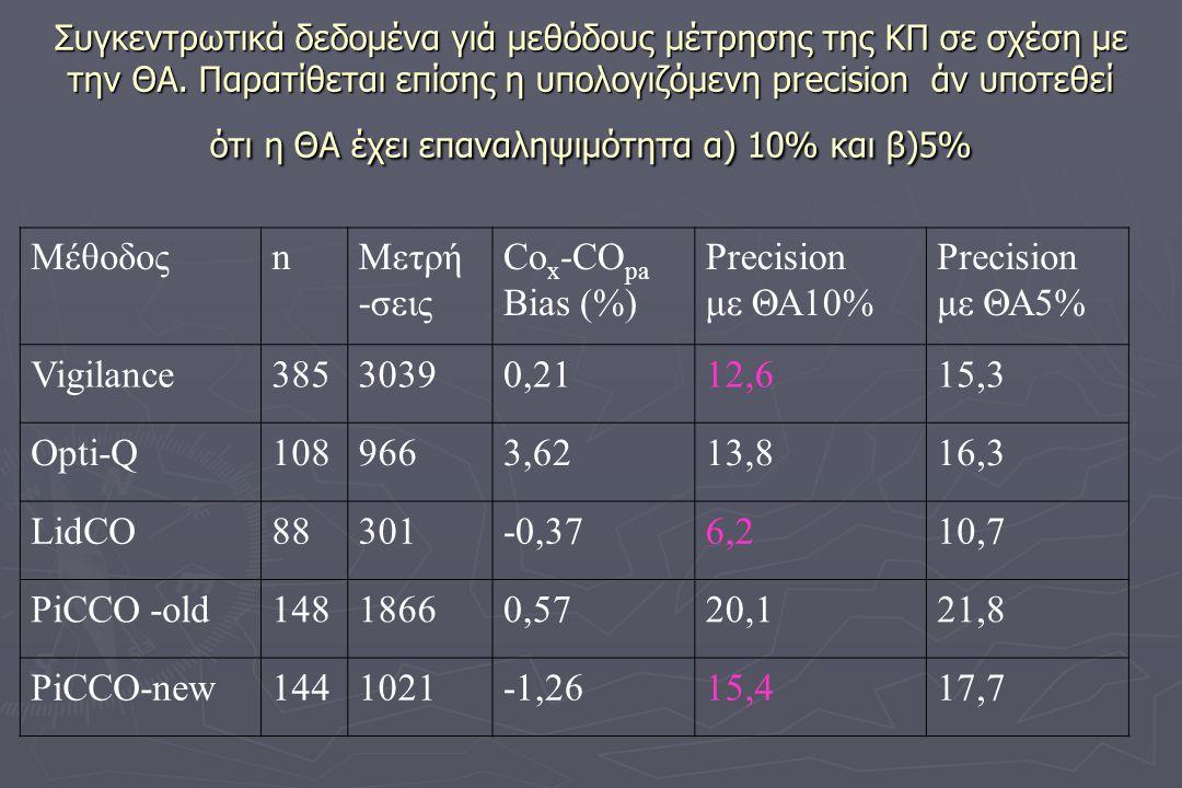 Συγκεντρωτικά δεδομένα γιά μεθόδους μέτρησης της ΚΠ σε σχέση με την ΘΑ. Παρατίθεται επίσης η υπολογιζόμενη precision άν υποτεθεί ότι η ΘΑ έχει επαναλη