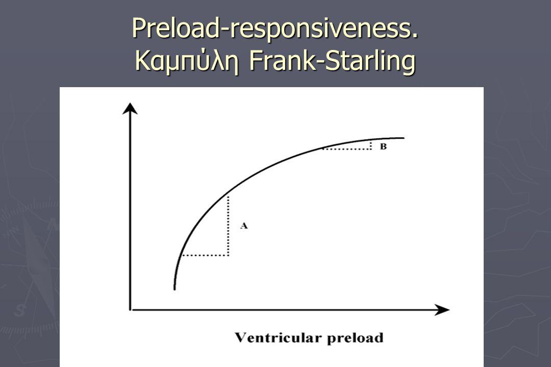 Preload-responsiveness. Kαμπύλη Frank-Starling
