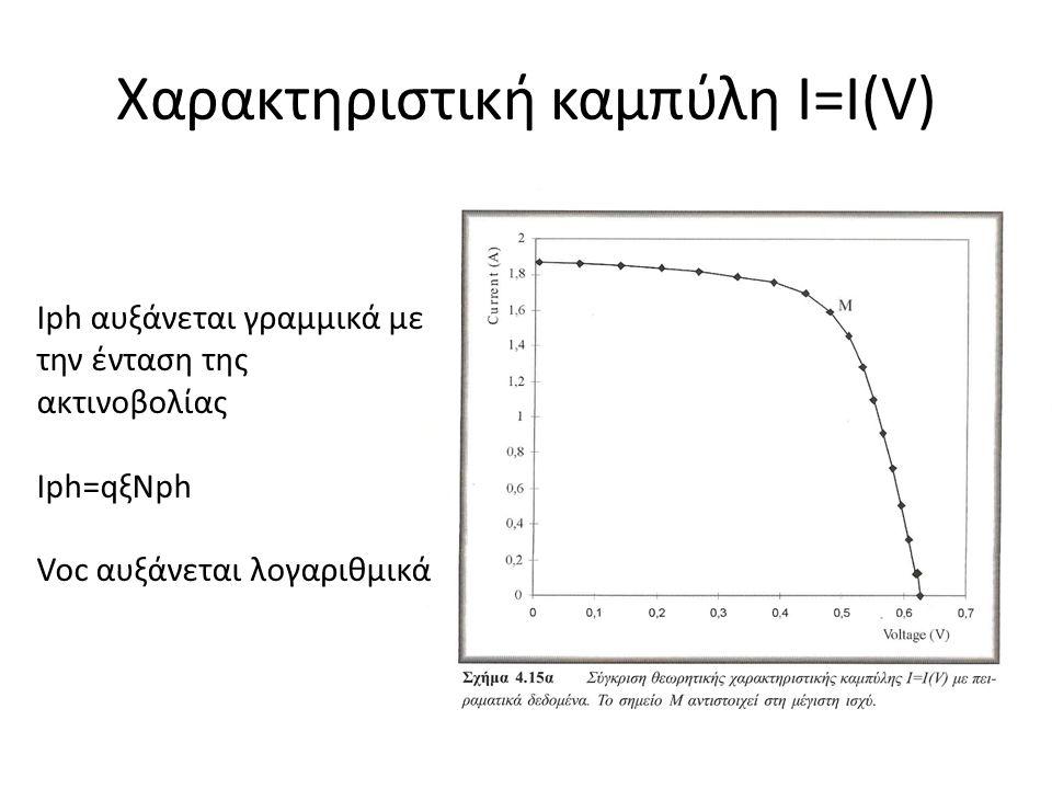 Χαρακτηριστική καμπύλη I=I(V) Ιph αυξάνεται γραμμικά με την ένταση της ακτινοβολίας Ιph=qξNph Voc αυξάνεται λογαριθμικά