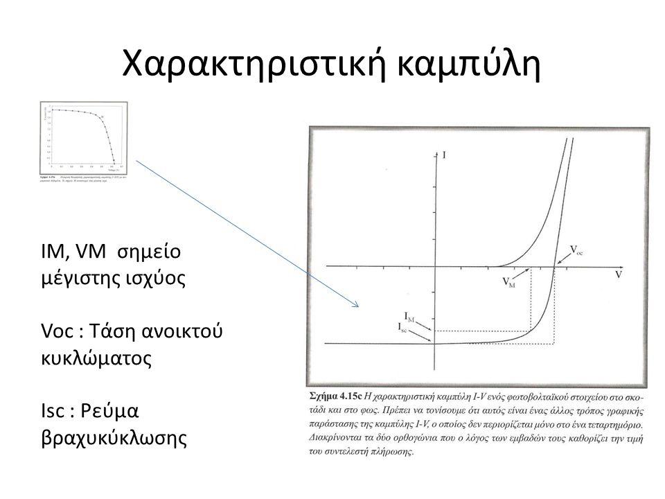 Χαρακτηριστική καμπύλη ΙΜ, VM σημείο μέγιστης ισχύος Voc : Τάση ανοικτού κυκλώματος Isc : Ρεύμα βραχυκύκλωσης