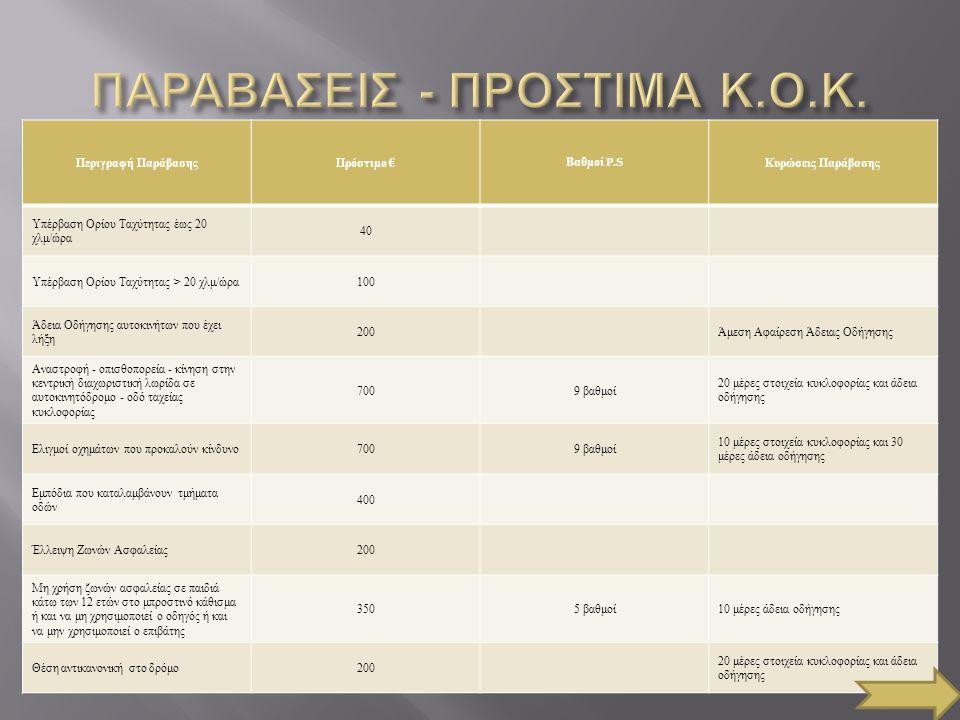 Υπερβολικός θόρυβος από τη λειτουργία ( βεβαιώνεται από συνεργείο ) 200 Άμεση αφαίρεση στοιχείων κυκλοφορίας Εκπομπή καυσαερίων βλαπτικών για την υγεία ( βεβαιώνεται από συνεργείο ) 200 Άμεση αφαίρεση στοιχείων κυκλοφορίας Χρήση κινητού τηλεφώνου κατά την οδήγηση 1003 βαθμοί 30 μέρες Άδεια κυκλοφορίας Μη χρήση κράνους δίτροχης μοτοσικλέτας ή μοτοποδηλάτου, από οδηγό ή επιβάτη ( δεν έχει βαθμούς P.S ο παραβάτης επιβάτης ) 3505 βαθμοί 10 μέρες Άδεια Οδήγησης Παράνομη κυκλοφορία σε πλατείες, πεζόδρομους, πεζοδρόμια, νησίδες ασφαλείας, διαχωριστικές νησίδες 2005 βαθμοί 20 μέρες στοιχεία κυκλοφορίας και άδεια οδήγησης Οδήγηση στην κεντρική διαχωριστική γραμμή σε αυτοκινητόδρομους 7009 βαθμοί 20 μέρες στοιχεία κυκλοφορίας και άδεια οδήγησης Μέθη οδηγών από 0,25 ml/lt έως 0,40 ml/lt ( βεβαιώνεται από συνεργείο ) 2005 βαθμοίΑκινητοποίηση Οχήματος Μέθη οδηγών από 0,40 ml/lt έως 0,60 ml/lt ( βεβαιώνεται από συνεργείο ) 7009 βαθμοί 90 μέρες άδεια οδήγησης και ακινητοποίηση του οχήματος Μέθη οδηγών άνω 0,60 ml/lt ( βεβαιώνεται από συνεργείο ) 1.200 Πλημμέλημα - Αυτόφωρο 180 μέρες άδεια οδήγησης και ακινητοποίηση του οχήματος Υπότροπος αλκοόλ εντός 2 ετών με άνω το 1,10 ml/lt 2.000 Φυλάκιση τουλάχιστον 6 μηνών 5 χρόνια αφαίρεση Άδειας Οδήγησης Οδήγηση προς αντίθετη κατεύθυνση σε μονόδρομο 2005 βαθμοί 20 μέρες στοιχεία κυκλοφορίας και άδεια οδήγησης Μη λήψη μέτρων από οδηγούς Μέσων Μαζικής Μεταφοράς, παθητικής ασφάλειας επιβατών και οδήγηση χωρίς σύνεση 700