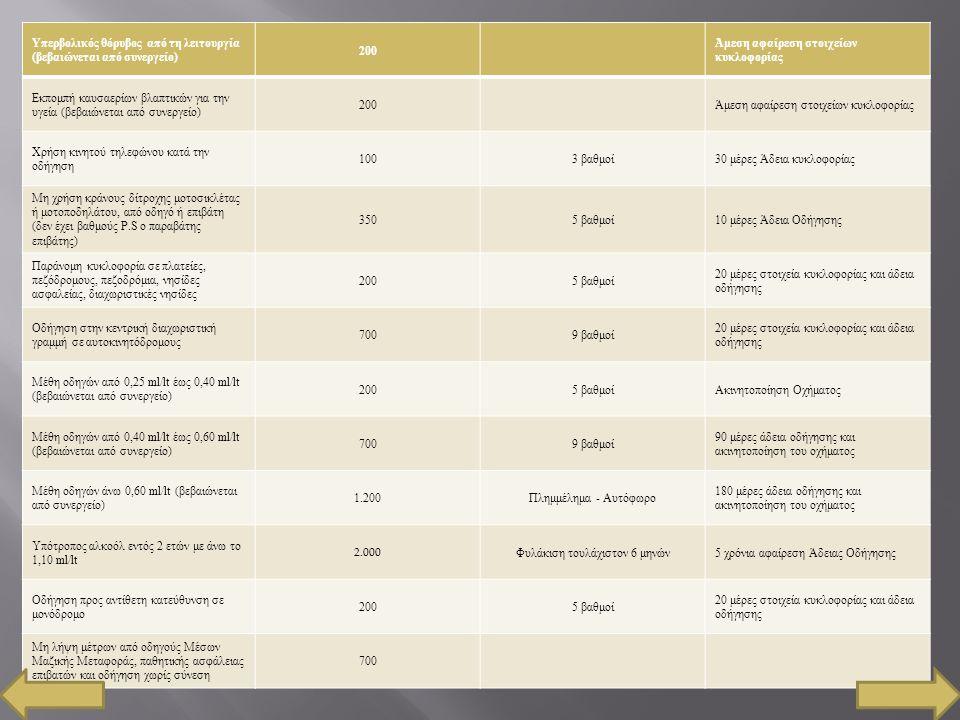 Υπερβολικός θόρυβος από τη λειτουργία ( βεβαιώνεται από συνεργείο ) 200 Άμεση αφαίρεση στοιχείων κυκλοφορίας Εκπομπή καυσαερίων βλαπτικών για την υγεί