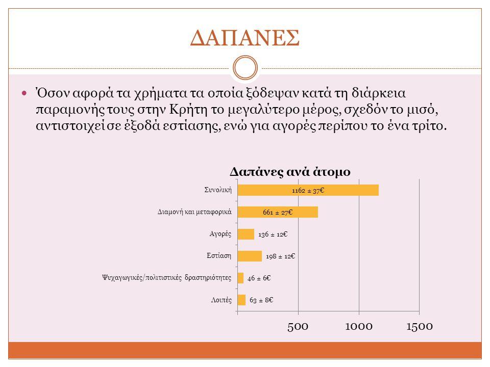 ΔΑΠΑΝΕΣ Όσον αφορά τα χρήματα τα οποία ξόδεψαν κατά τη διάρκεια παραμονής τους στην Κρήτη το μεγαλύτερο μέρος, σχεδόν το μισό, αντιστοιχεί σε έξοδά εστίασης, ενώ για αγορές περίπου το ένα τρίτο.