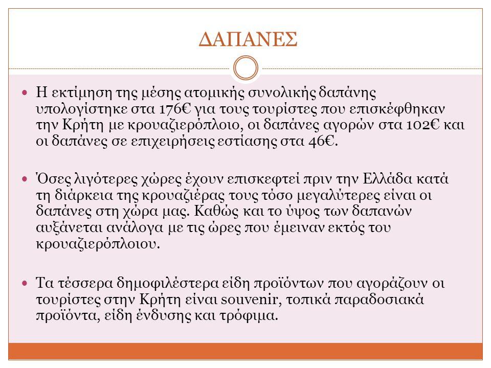 ΔΑΠΑΝΕΣ Η εκτίμηση της μέσης ατομικής συνολικής δαπάνης υπολογίστηκε στα 176€ για τους τουρίστες που επισκέφθηκαν την Κρήτη με κρουαζιερόπλοιο, οι δαπάνες αγορών στα 102€ και οι δαπάνες σε επιχειρήσεις εστίασης στα 46€.