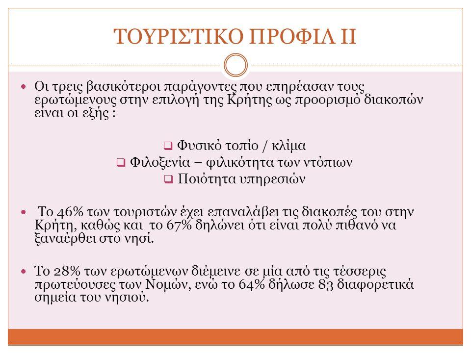 ΤΟΥΡΙΣΤΙΚΟ ΠΡΟΦΙΛ ΙΙ Οι τρεις βασικότεροι παράγοντες που επηρέασαν τους ερωτώμενους στην επιλογή της Κρήτης ως προορισμό διακοπών είναι οι εξής :  Φυσικό τοπίο / κλίμα  Φιλοξενία – φιλικότητα των ντόπιων  Ποιότητα υπηρεσιών Το 46% των τουριστών έχει επαναλάβει τις διακοπές του στην Κρήτη, καθώς και το 67% δηλώνει ότι είναι πολύ πιθανό να ξαναέρθει στο νησί.