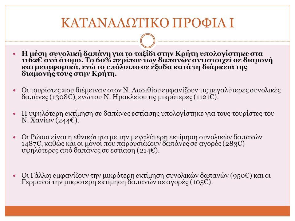 ΚΑΤΑΝΑΛΩΤΙΚΟ ΠΡΟΦΙΛ Ι Η μέση συνολική δαπάνη για το ταξίδι στην Κρήτη υπολογίστηκε στα 1162€ ανά άτομο.