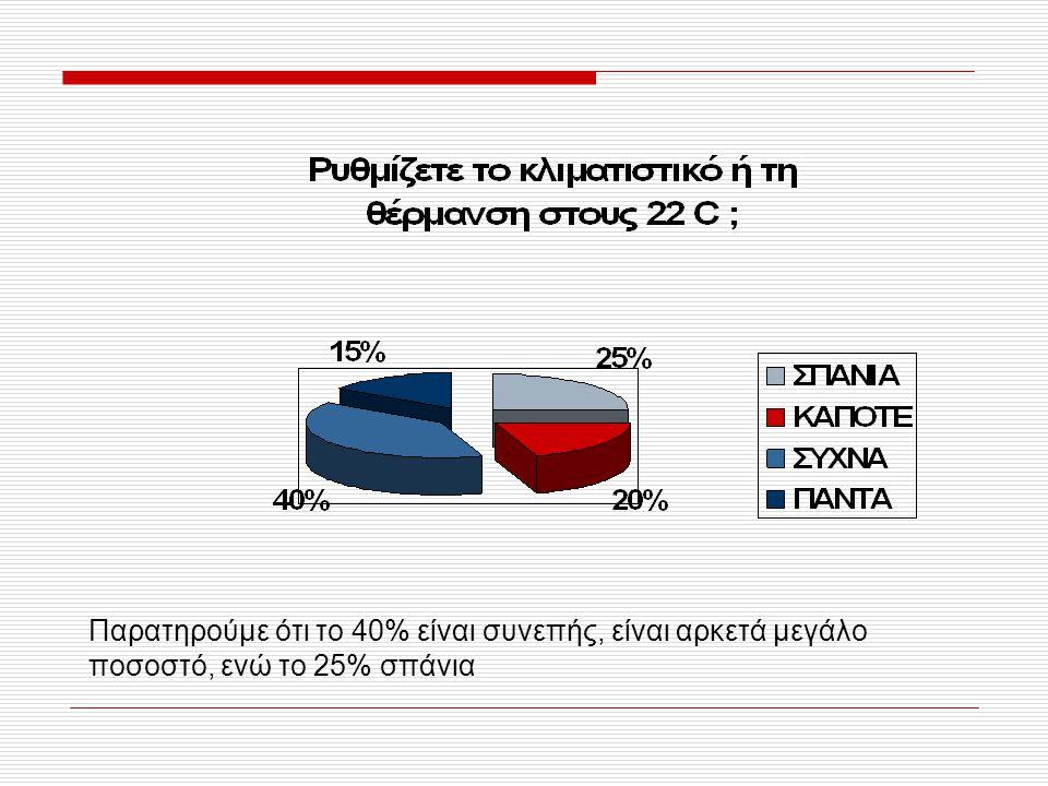 Παρατηρούμε ότι το 40% είναι συνεπής, είναι αρκετά μεγάλο ποσοστό, ενώ το 25% σπάνια