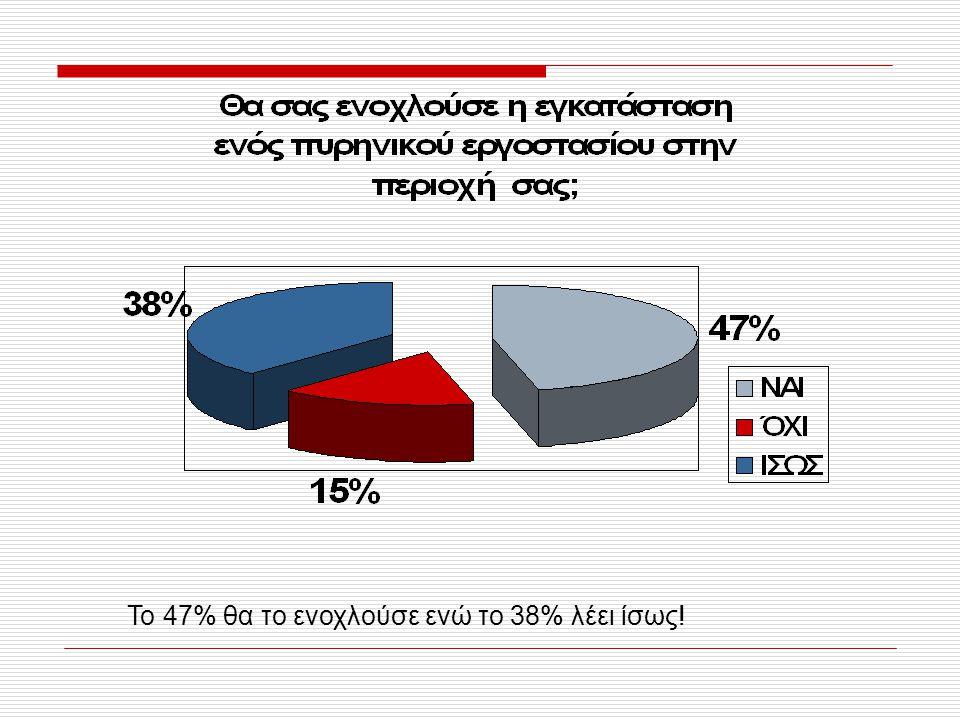 Το 47% θα το ενοχλούσε ενώ το 38% λέει ίσως!