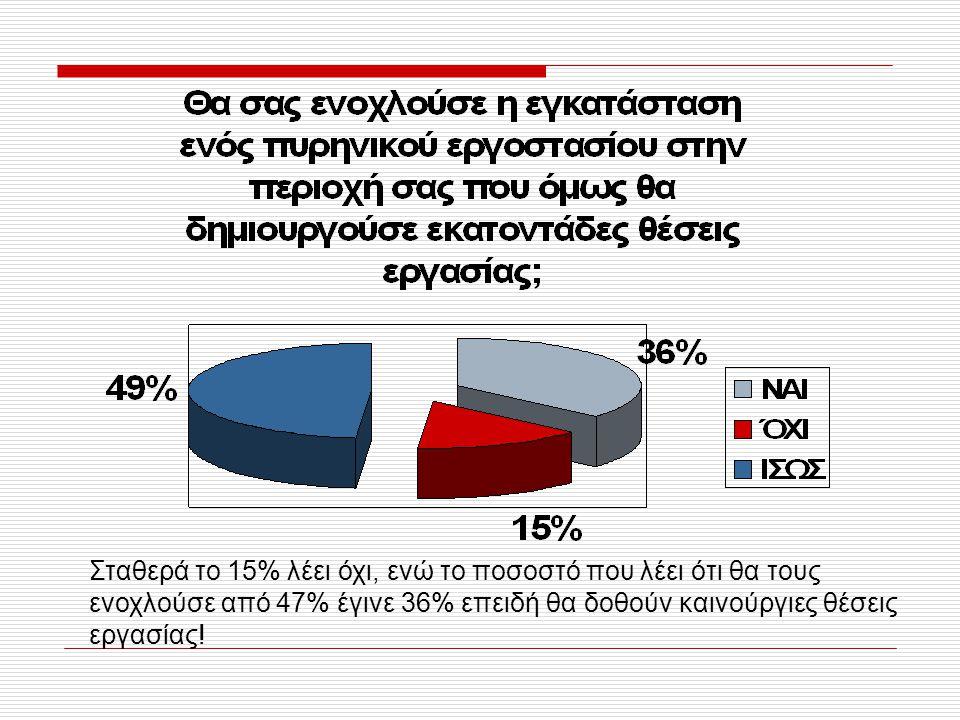 Σταθερά το 15% λέει όχι, ενώ το ποσοστό που λέει ότι θα τους ενοχλούσε από 47% έγινε 36% επειδή θα δοθούν καινούργιες θέσεις εργασίας!
