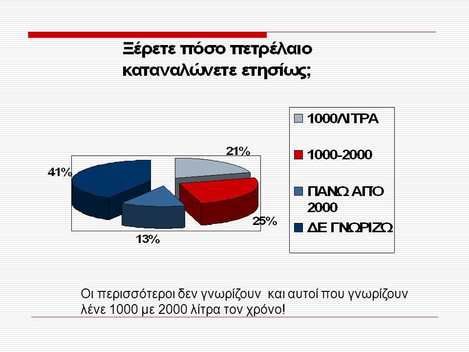 Οι περισσότεροι δεν γνωρίζουν και αυτοί που γνωρίζουν λένε 1000 με 2000 λίτρα τον χρόνο!