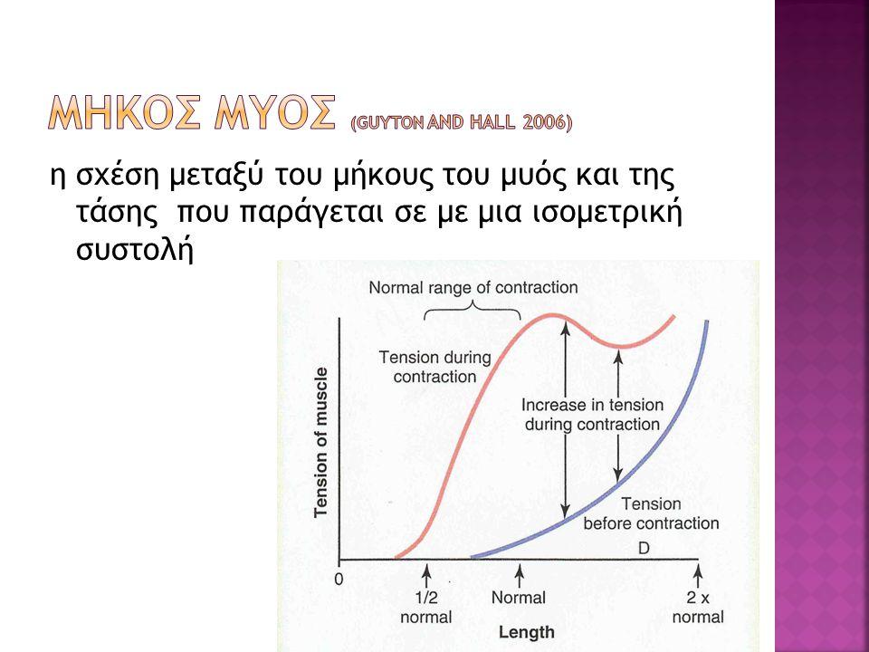 η σχέση μεταξύ του μήκους του μυός και της τάσης που παράγεται σε με μια ισομετρική συστολή