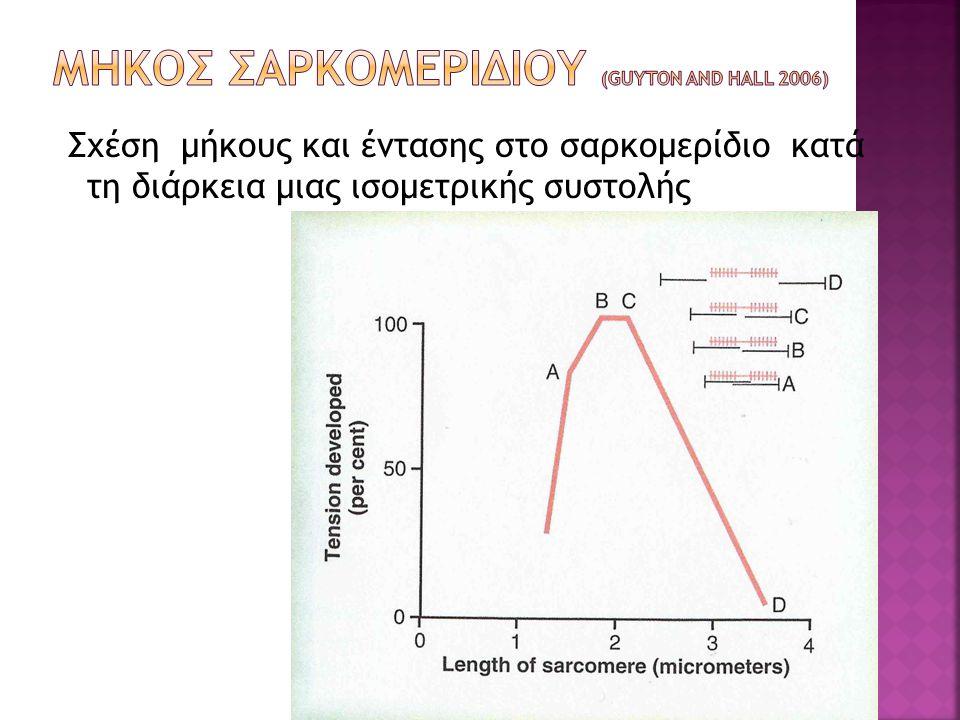 Σχέση μήκους και έντασης στο σαρκομερίδιο κατά τη διάρκεια μιας ισομετρικής συστολής