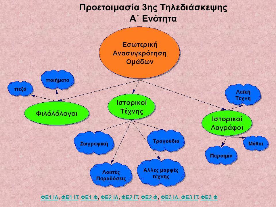 Προετοιμασία 3ης Τηλεδιάσκεψης Α΄ Ενότητα ΦΕ1 ΙΛΦΕ1 ΙΛ, ΦΕ1 ΙΤ, ΦΕ1 Φ, ΦΕ2 ΙΛ, ΦΕ2 ΙΤ, ΦΕ2 Φ, ΦΕ3 ΙΛ, ΦΕ3 ΙΤ, ΦΕ3 ΦΦΕ1 ΙΤΦΕ1 ΦΦΕ2 ΙΛΦΕ2 ΙΤΦΕ2 ΦΦΕ3 ΙΛ, ΦΕ3 ΙΤΦΕ3 Φ