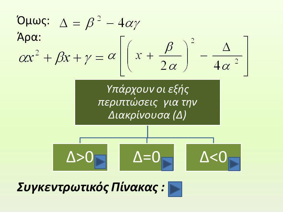 Όμως: Άρα: Συγκεντρωτικός Πίνακας : Υπάρχουν οι εξής περιπτώσεις για την Διακρίνουσα (Δ) Δ>0Δ=0Δ<0