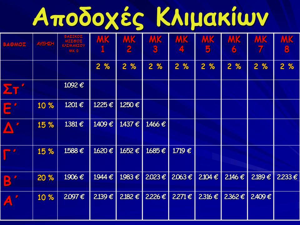 Αποδοχές Κλιμακίων ΒΑΘΜΟΣΑΥΞΗΣΗ ΒΑΣΙΚΟΣ ΜΙΣΘΟΣ ΚΛΙΜΑΚΙΟΥ ΜΚ 0 ΜΚ 1 ΜΚ 2 ΜΚ 3 ΜΚ 4 ΜΚ 5 ΜΚ 6 ΜΚ 7 ΜΚ 8 2 % Στ΄ 1.092 € Ε΄ 10 % 1.201 € 1.225 € 1.250 €