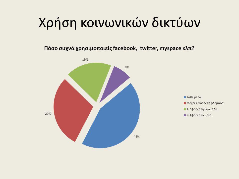 Χρήση κοινωνικών δικτύων
