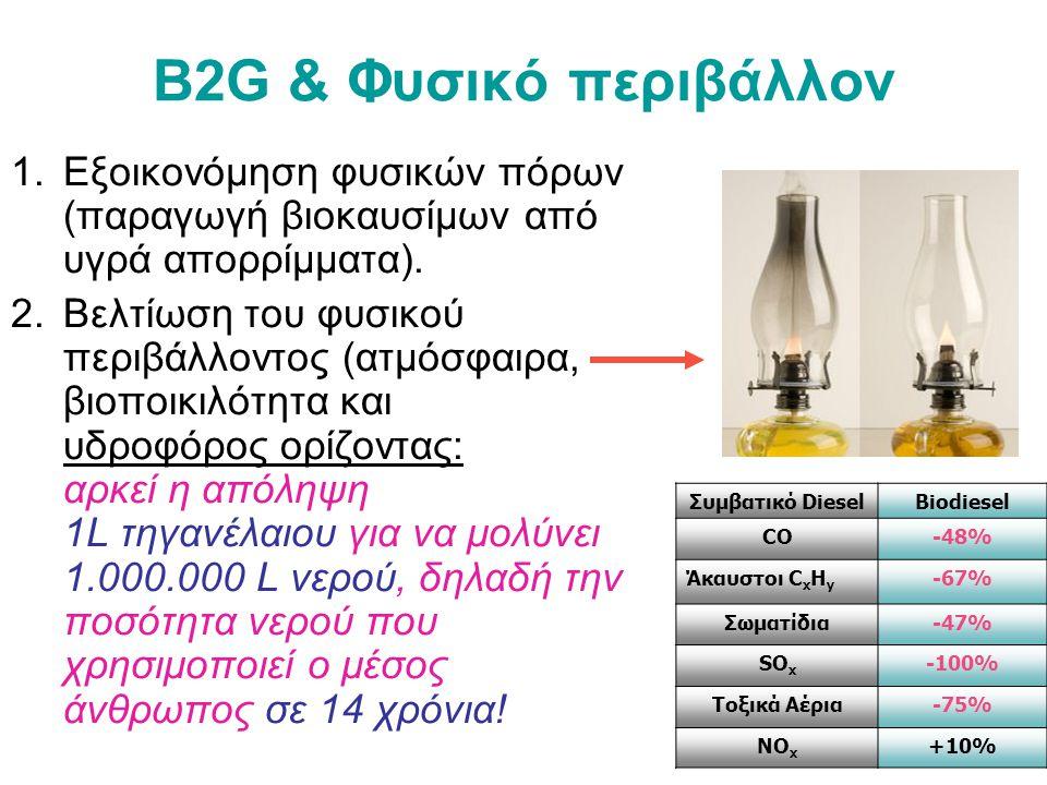 B2G & Φυσικό περιβάλλον 1.Εξοικονόμηση φυσικών πόρων (παραγωγή βιοκαυσίμων από υγρά απορρίμματα).