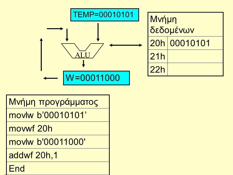 ALU End addwf 20h,1 movlw b'00011000' movwf 20h movlw b'00010101' Μνήμη προγράμματος 22h 21h 0001010120h Μνήμη δεδομένων W=00011000 TEMP=00010101